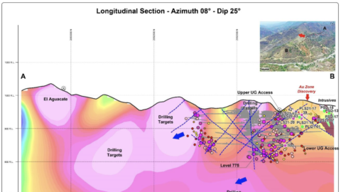 Longitudinal Section - Plomosas Mine Area (Looking East)—May 13, 2021