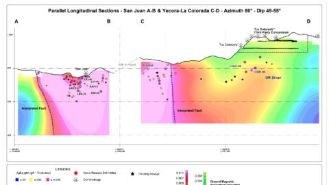 Parallel Longitudinal Sections (Looking West) - the La Colorada-Yecora and San Juan Veins—June 10, 2021